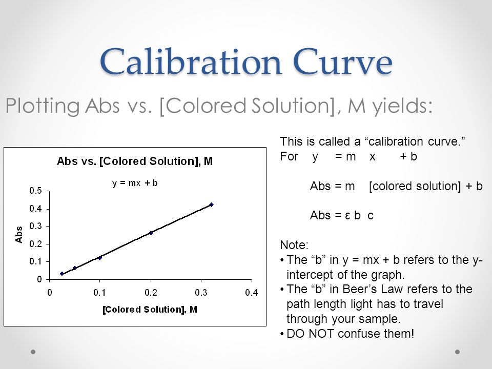 Calibration Curve Plotting Abs vs. [Colored Solution], M yields: